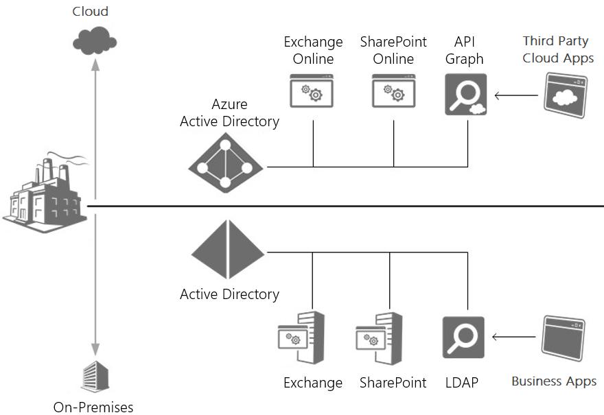 AAD-Scheme