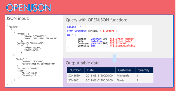 openjson