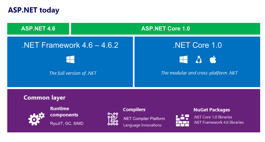 ASP.NET today