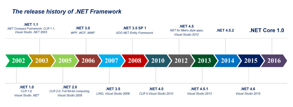 The release history of .NET Framework