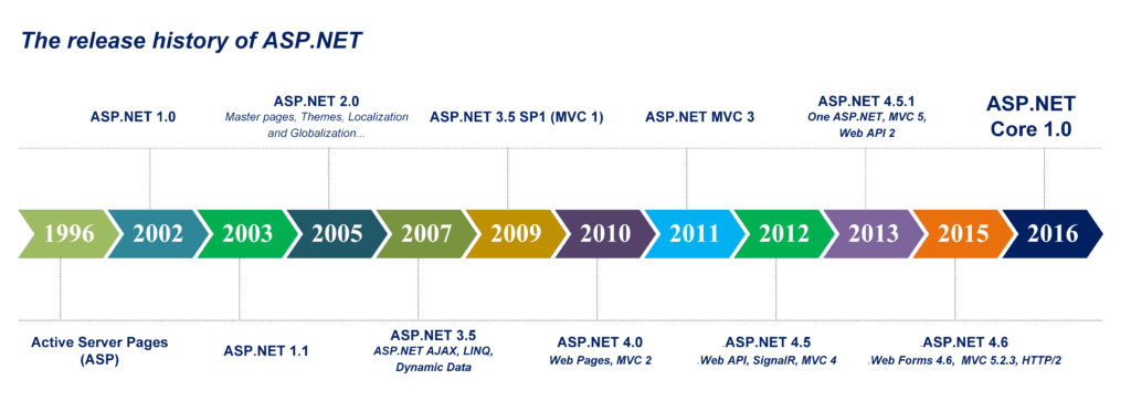 The release history of ASP.NET