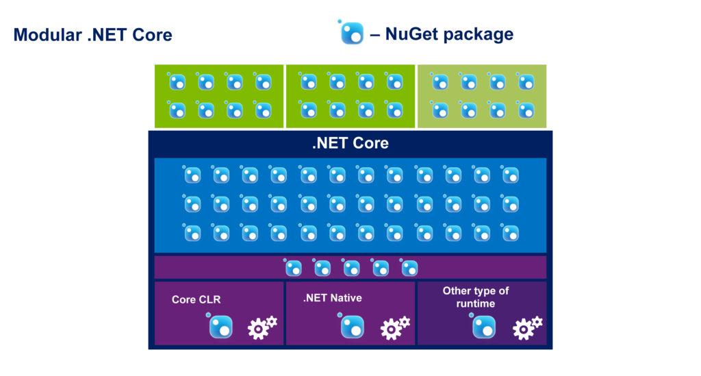 Modular .Net Core
