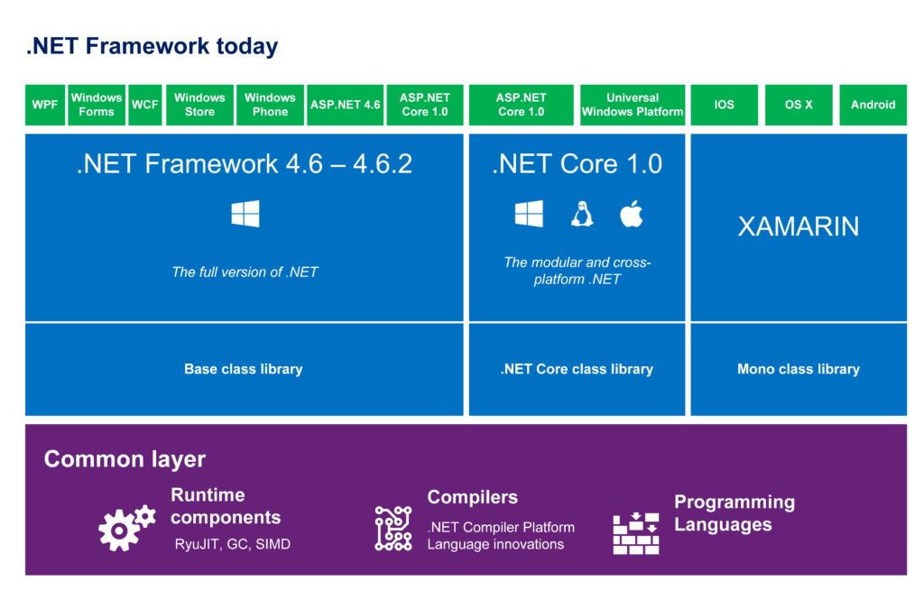 .NET Framework today