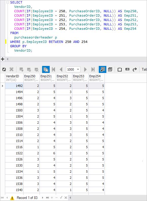 Pivot Tables in MySQL