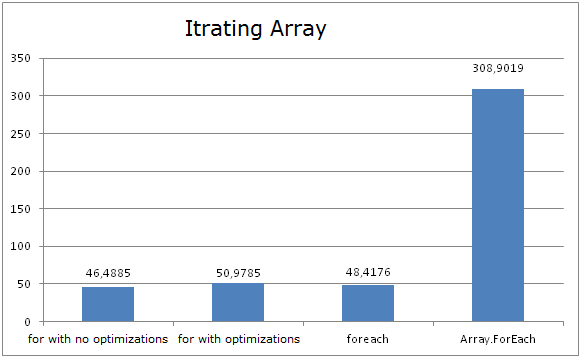 Iterating Arrays