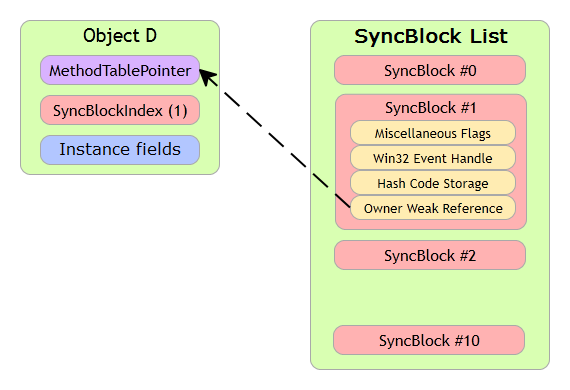 SyncBlock structure
