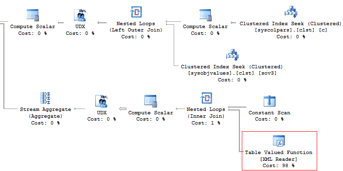 SQL Server: Useful Tips for Newbies