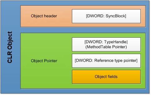CLR OBject Structure