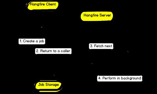 Hangfire: Task Scheduler for  NET