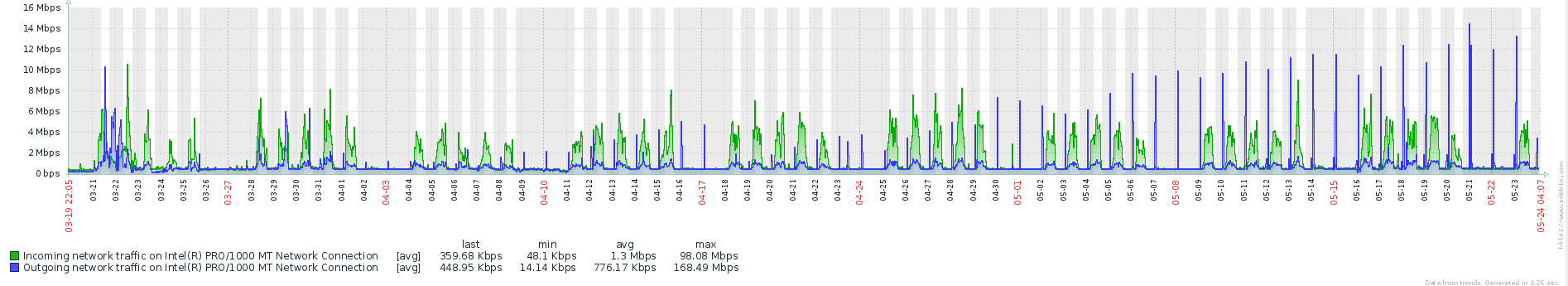 Incoming and outgoing traffic for several days on the serverser after usage of sp_executesql