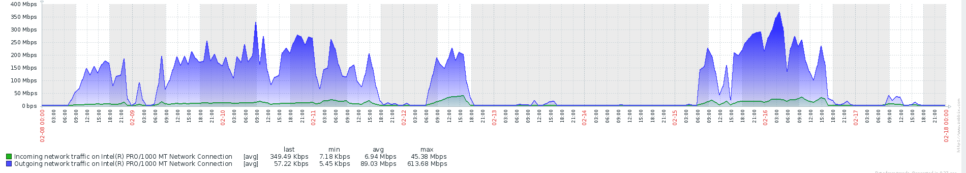 Incoming and outgoing traffic for several days on the server before usage of sp_executesql
