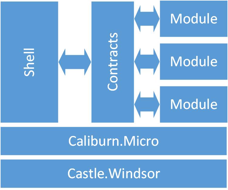 Modular WPF application using Caliburn Micro and Castle Windsor