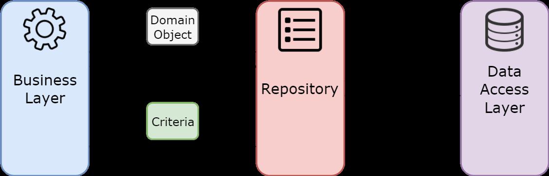 Entity Framework: (anti)pattern Repository