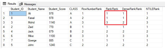 Nothing will change for the ROW_NUMBER() and NTILE() ranking window functions. The RANK and DENSE_RANK() functions will assign the same rank for the students with the same score, with a gap in the ranks after the duplicate ranks when using the RANK function and no gap in the ranks after the duplicate ranks when using the DENSE_RANK()