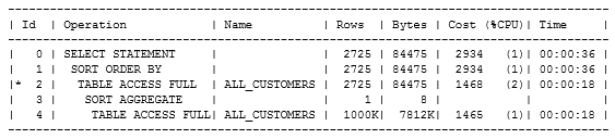 Example of Improving Query Performance with Indexes
