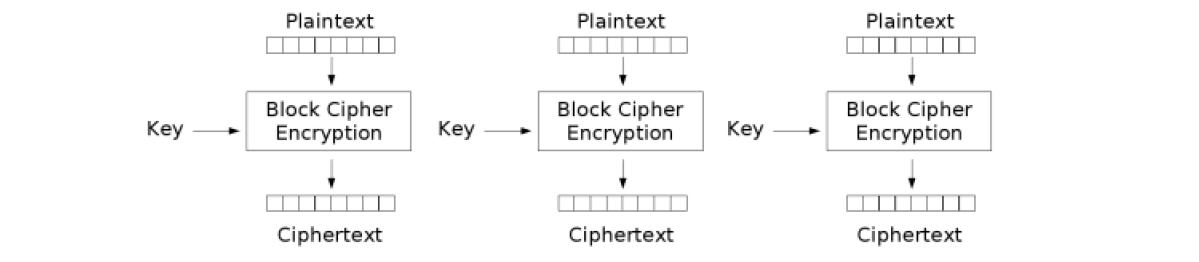 Oracle Database Security – Encryption and Decryption