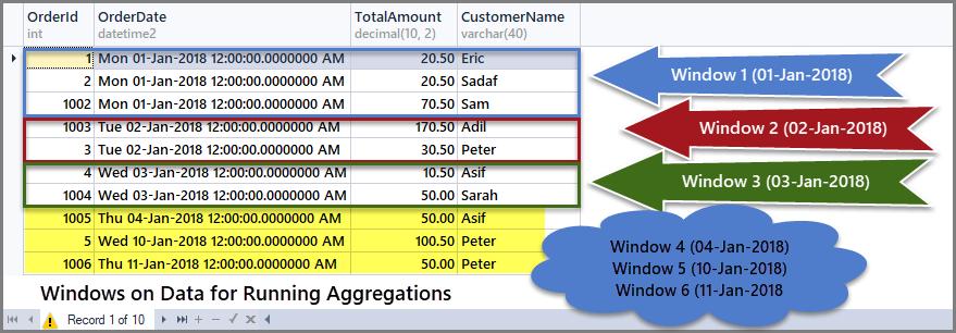 Windows-on-data