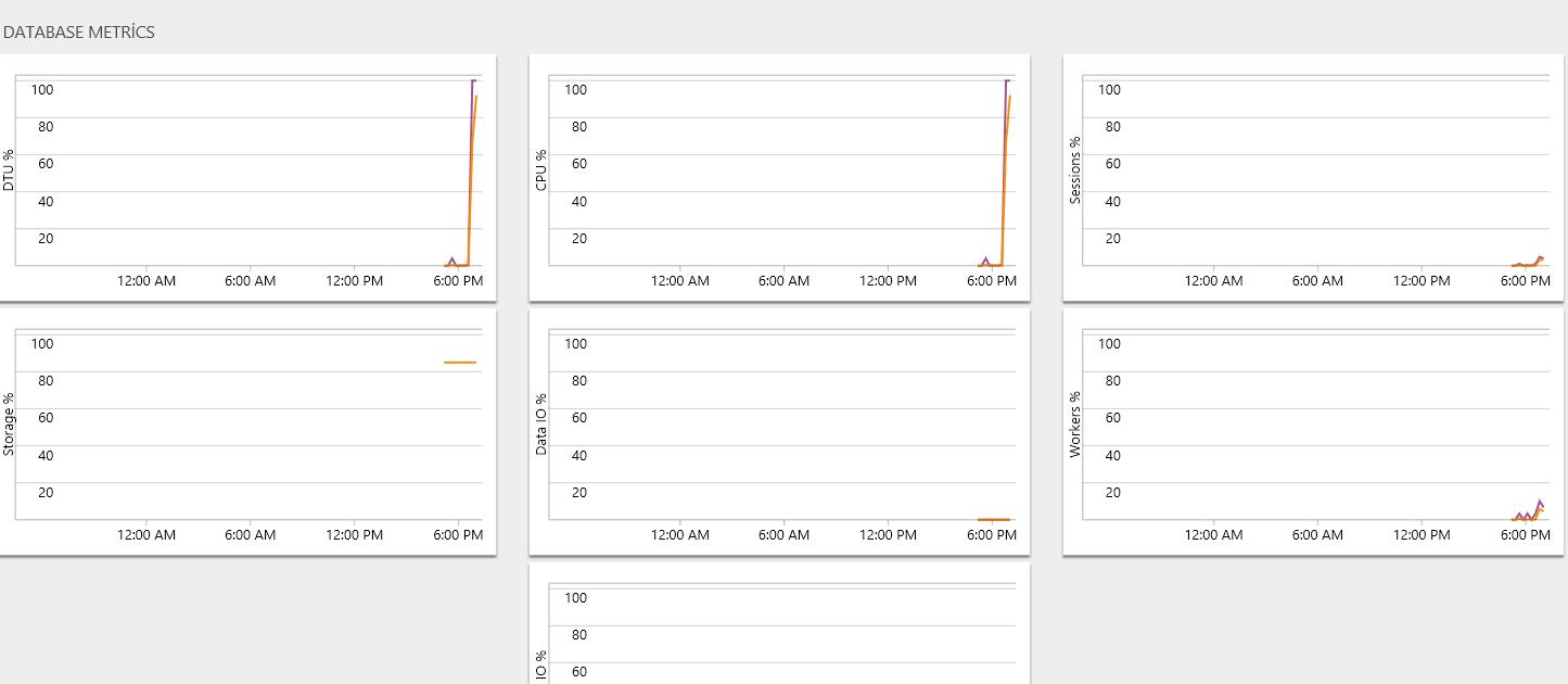 Database metrics