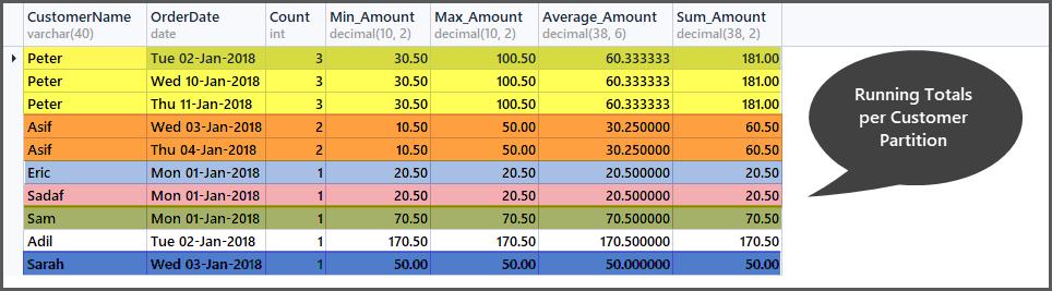 Running totals per customer partition