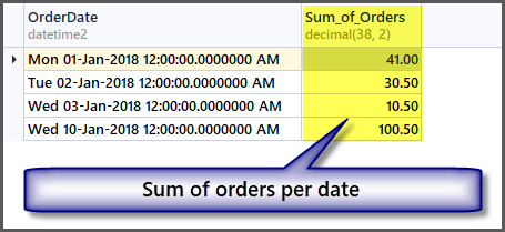 Sum of orders per date