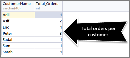 Total orders per customer
