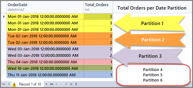 Total orders per Date partition