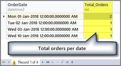 Total orders per date