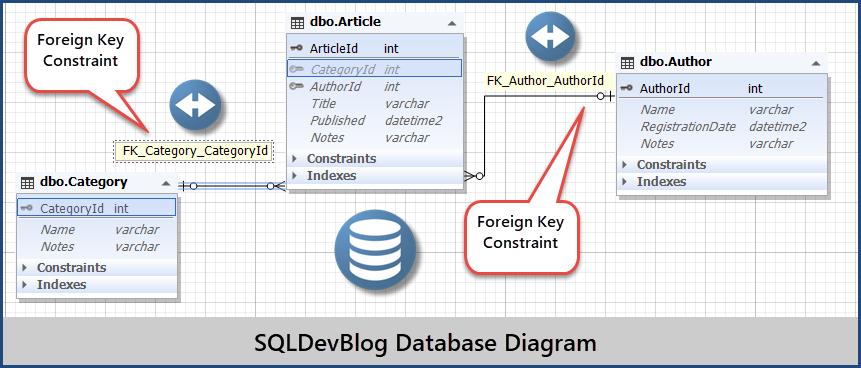 Jump to Start Test-Driven Database Development (TDDD) - Part 1