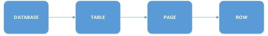SQL Server lock hierarchy