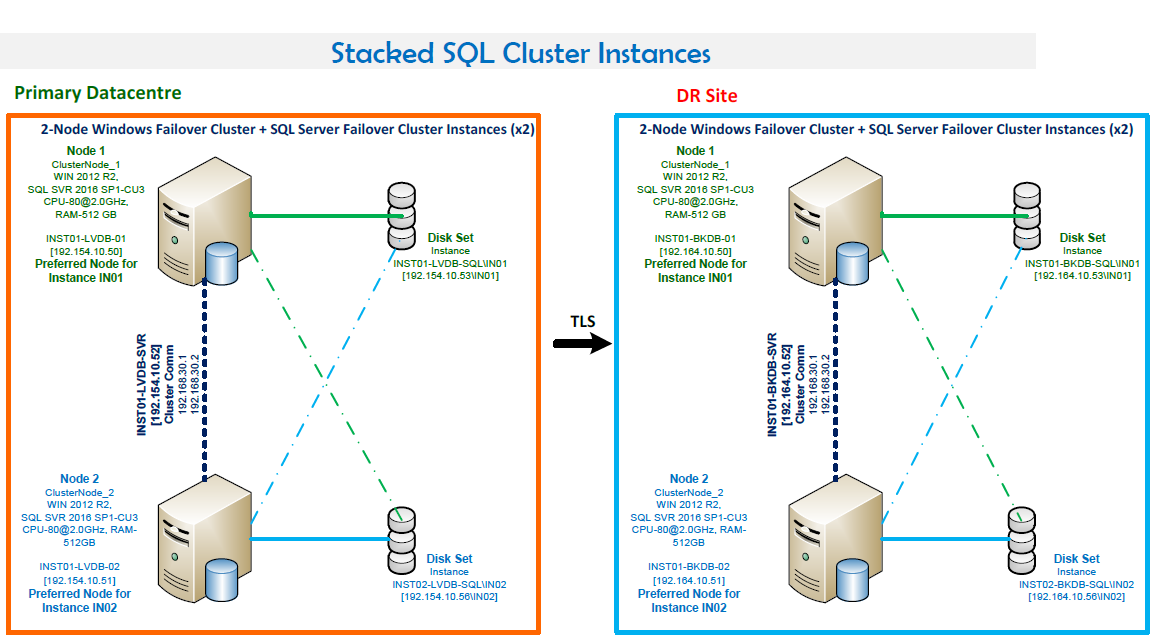 Stacked SQL Cluster Instances