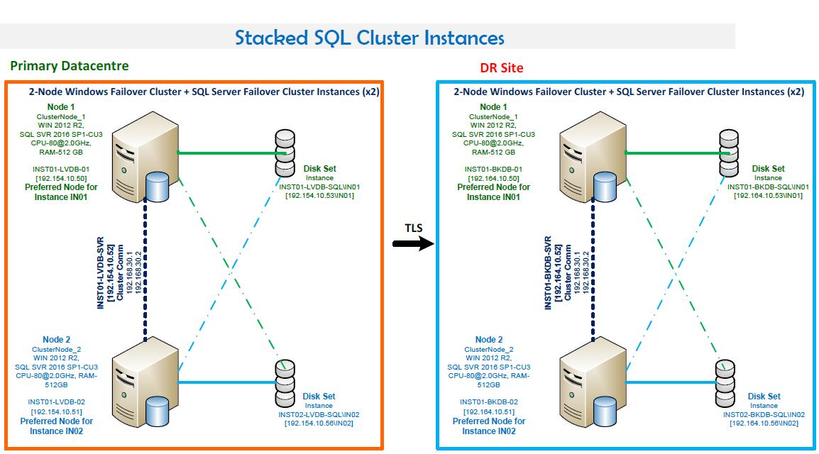 Stacked SQL Cluster Instances
