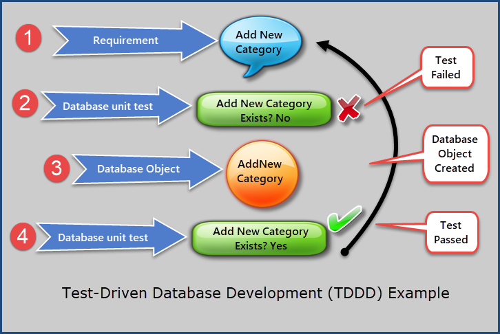 TDDD example1
