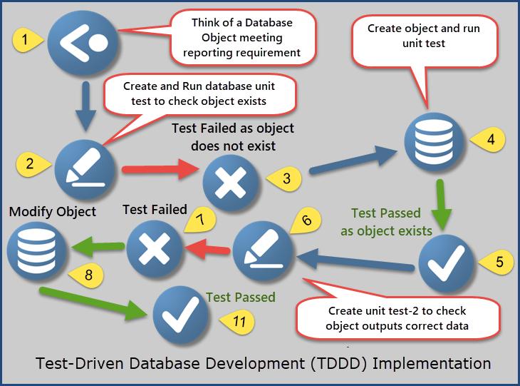 TDDD Example3