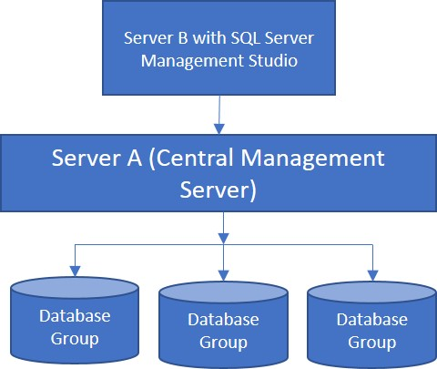 Registered Server, a Hidden Gem of SQL Server Management