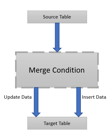 MERGE: Updating Source and Target Tables Located on Separate