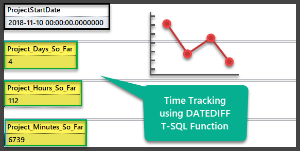 Time tracking using DATEDIFF
