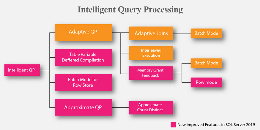 Intelligent Query Processing