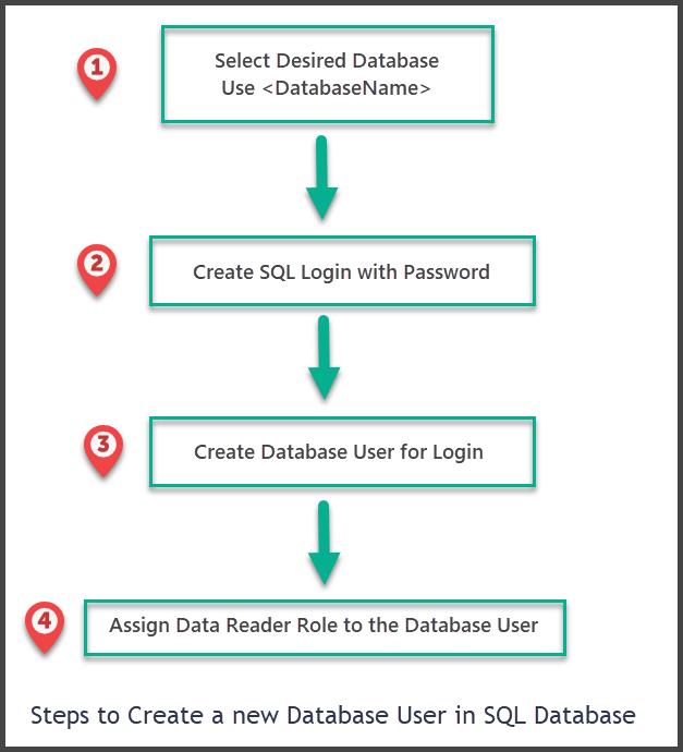 Running SQL Database Maintenance Tasks Using SQLCMD
