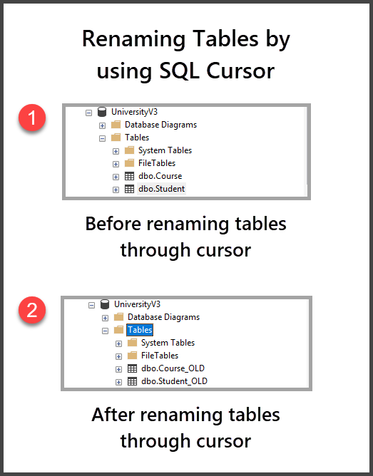 Renaming tables using SQL Cursor