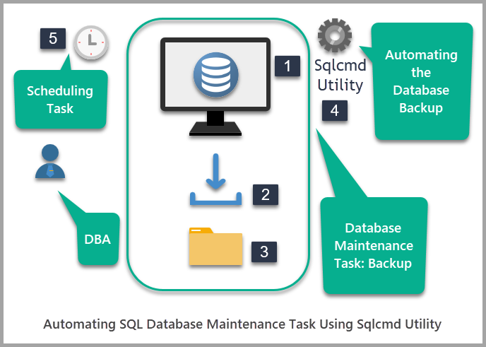 Automating SQL Database maintenance task using sqlcmd utility