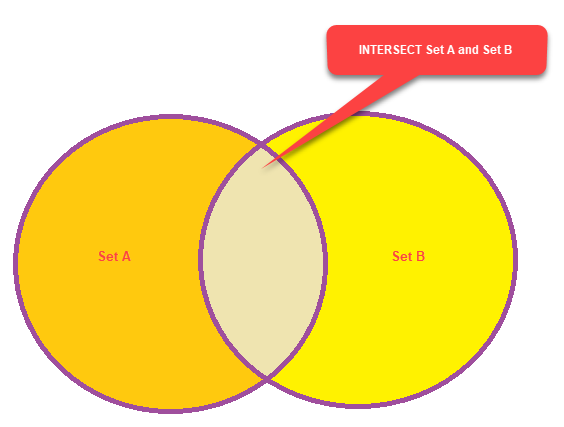 INTERSECT Diagram