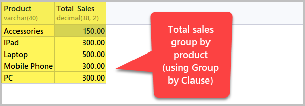 Total-Sales-Grouped-by-Product