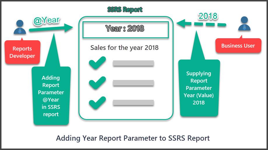 SSRS Report With Parameters Overview