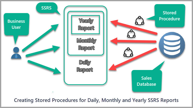 Stored Procedures for Reports Overview