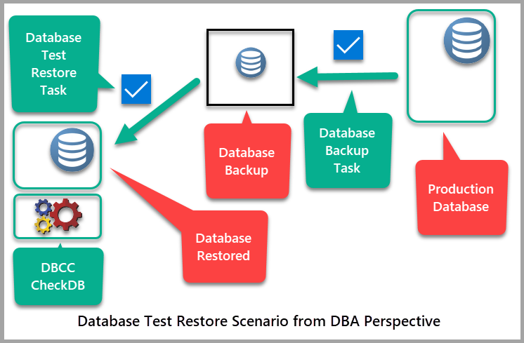 Database Test Restoration Scenario