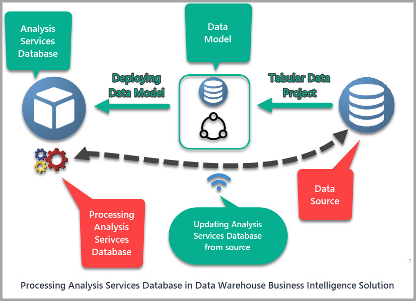Processing Analysis Services Databases Diagram