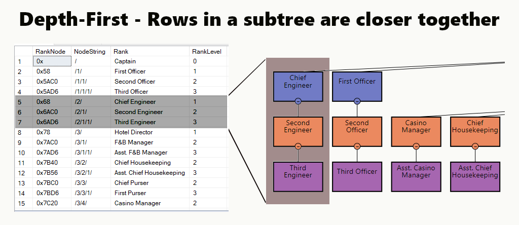 CodingSight - Depth-first indexing strategy. The Chief Engineer subtree is highlighted in the org. chart and the result set. The list is sorted based on each subtree.