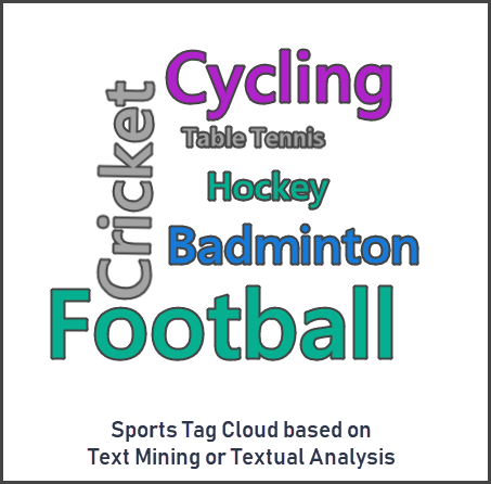 CodingSight - Sports Word Tag Cloud