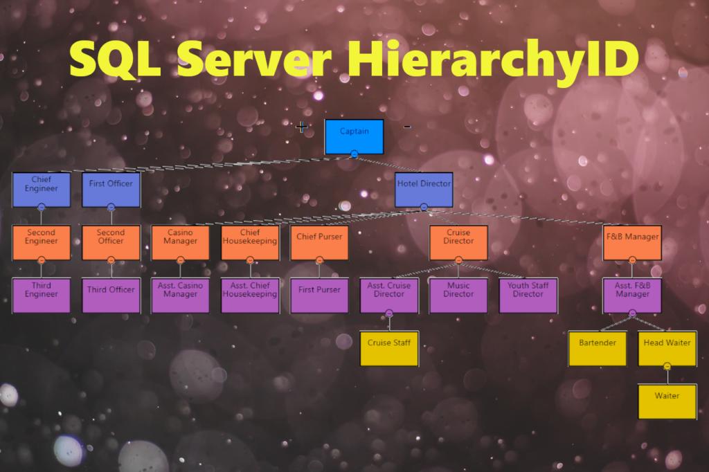 CodingSight - SQL Server HierarchyID