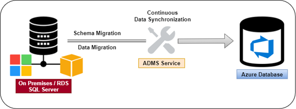 Deploying the first SQL to Azure Migration project with Azure Database Migration Service